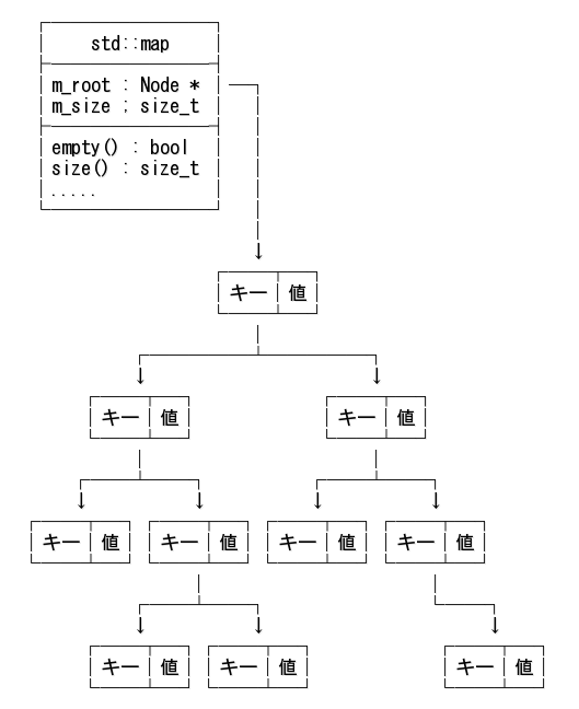C++ 連想配列クラス std::map 入門
