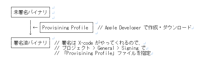Iosprovisioning profile provisioning profileapple developper httpsdeveloperle account certificates iss profiles yelopaper Gallery